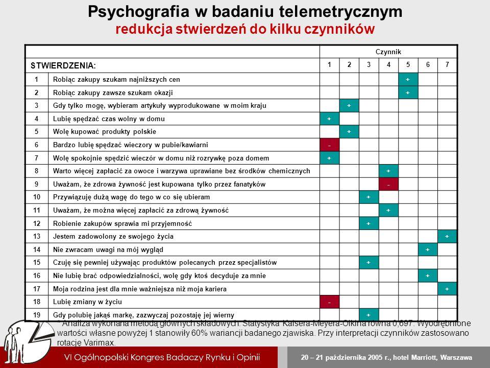 Psychografia w badaniu telemetrycznym redukcja stwierdzeń do kilku czynników