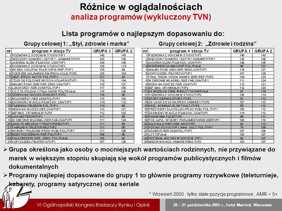 Różnice w oglądalnościach analiza programów (wykluczony TVN)