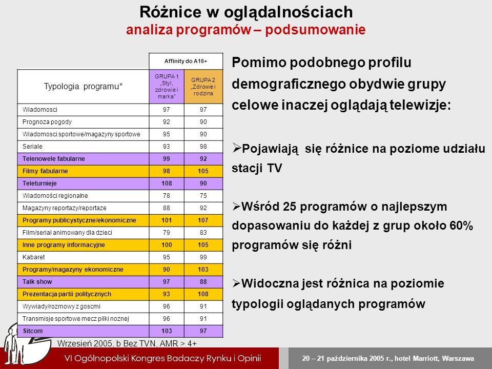 Różnice w oglądalnościach analiza programów – podsumowanie
