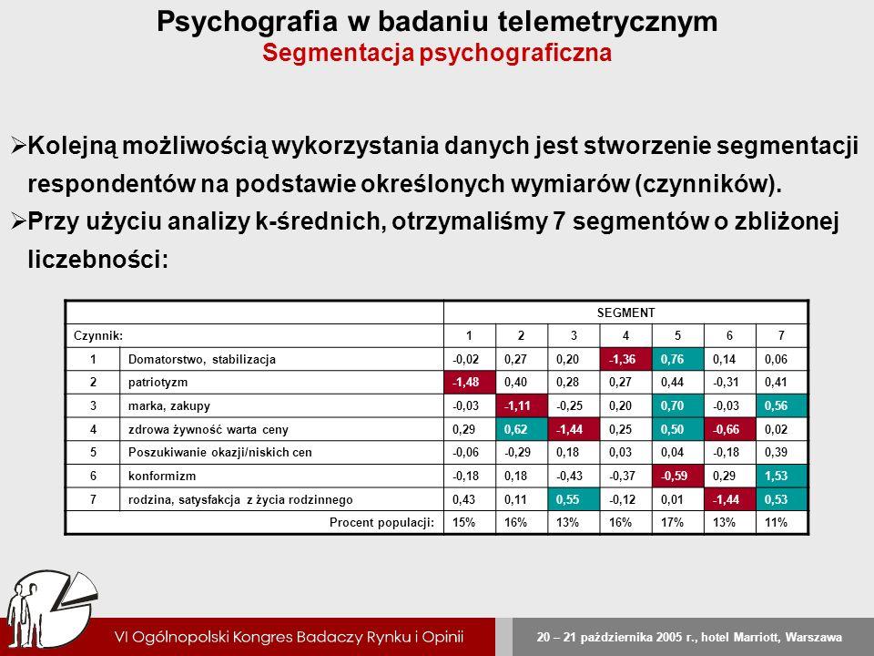 Psychografia w badaniu telemetrycznym Segmentacja psychograficzna