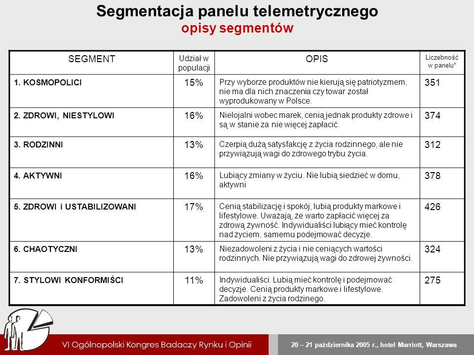 Segmentacja panelu telemetrycznego opisy segmentów
