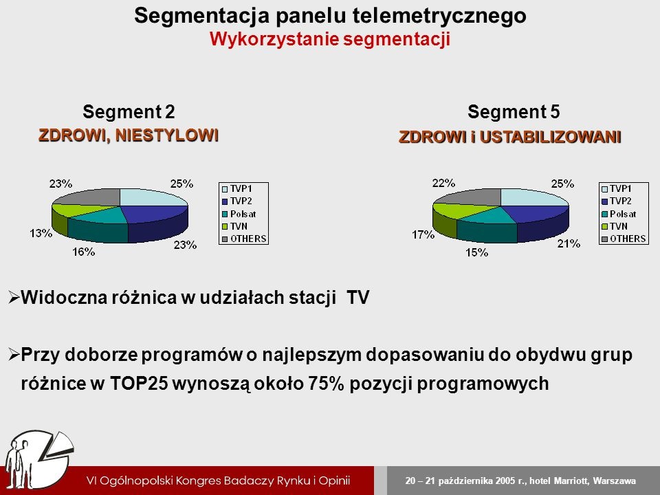 Segmentacja panelu telemetrycznego Wykorzystanie segmentacji