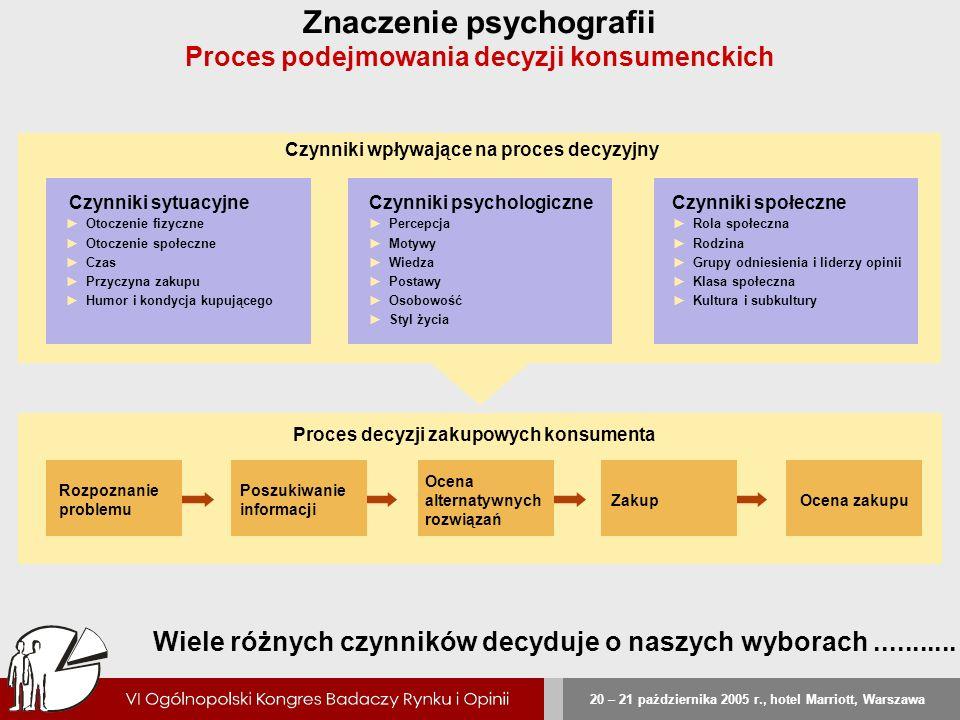 Znaczenie psychografii Proces podejmowania decyzji konsumenckich