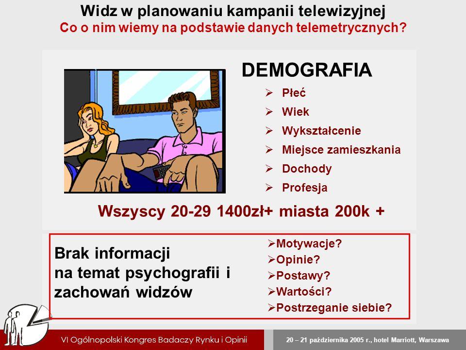 DEMOGRAFIA Wszyscy 20-29 1400zł+ miasta 200k + Brak informacji