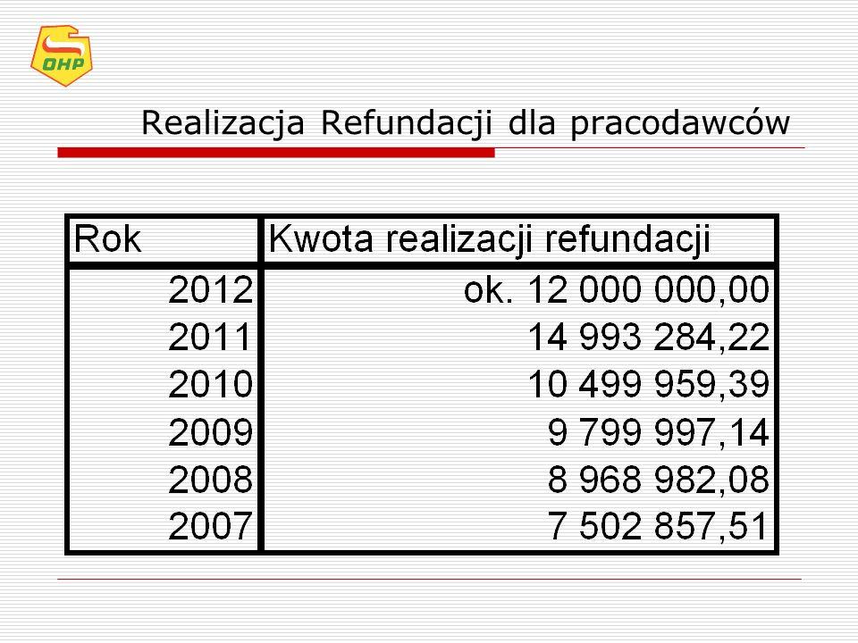 Realizacja Refundacji dla pracodawców