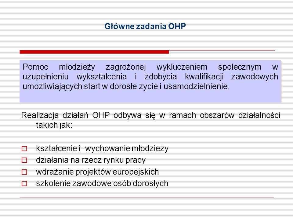 Główne zadania OHP