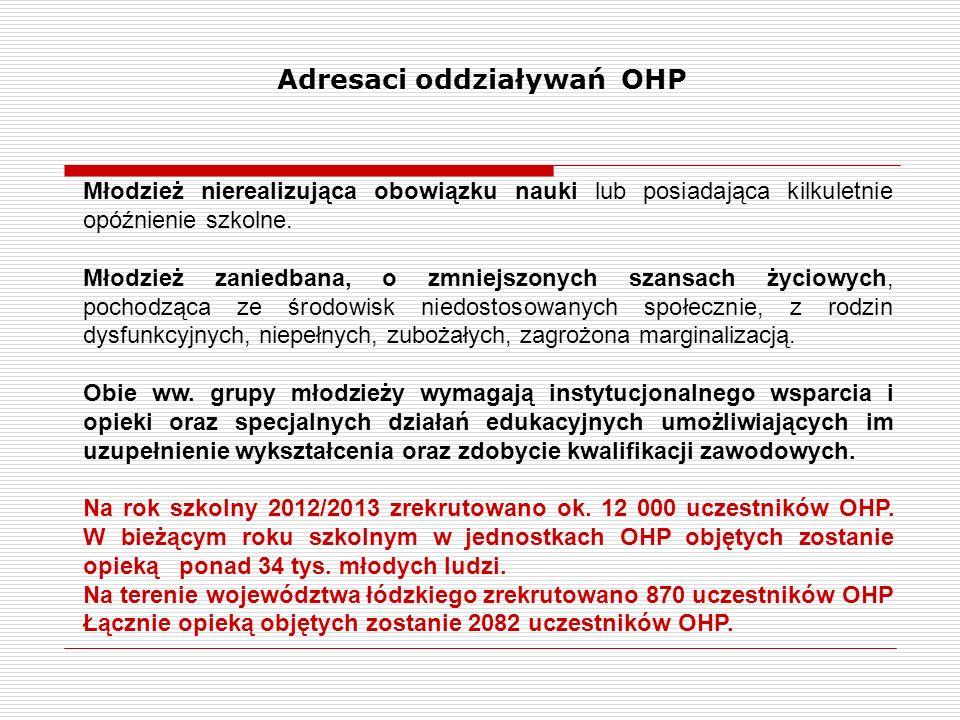 Adresaci oddziaływań OHP