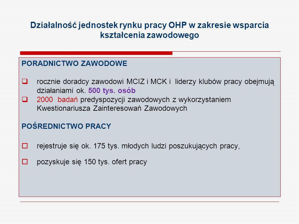 Działalność jednostek rynku pracy OHP w zakresie wsparcia kształcenia zawodowego