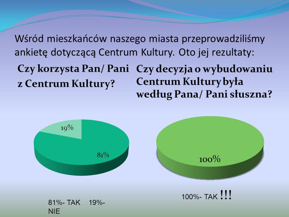 Wśród mieszkańców naszego miasta przeprowadziliśmy ankietę dotyczącą Centrum Kultury. Oto jej rezultaty: