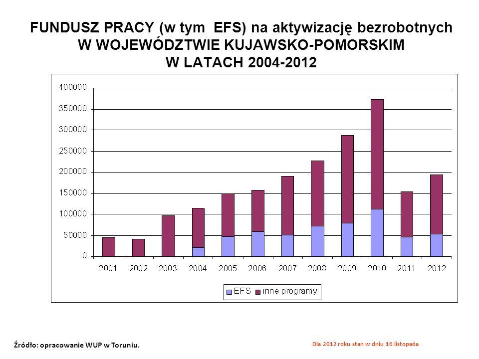 FUNDUSZ PRACY (w tym EFS) na aktywizację bezrobotnych W WOJEWÓDZTWIE KUJAWSKO-POMORSKIM W LATACH 2004-2012