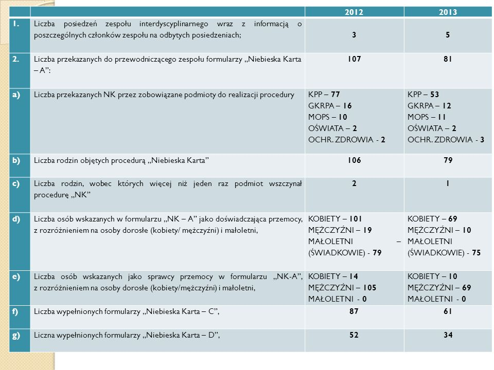 2012. 2013. 1. Liczba posiedzeń zespołu interdyscyplinarnego wraz z informacją o poszczególnych członków zespołu na odbytych posiedzeniach;