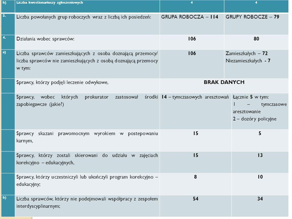 Liczba powołanych grup roboczych wraz z liczbą ich posiedzeń: