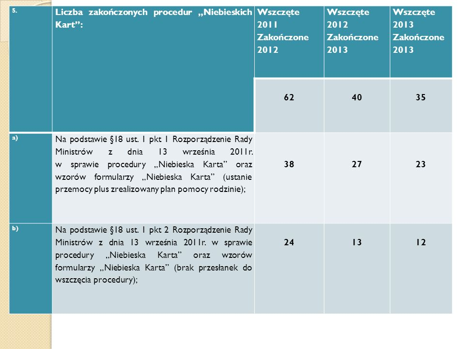 """Liczba zakończonych procedur """"Niebieskich Kart : Wszczęte 2011"""