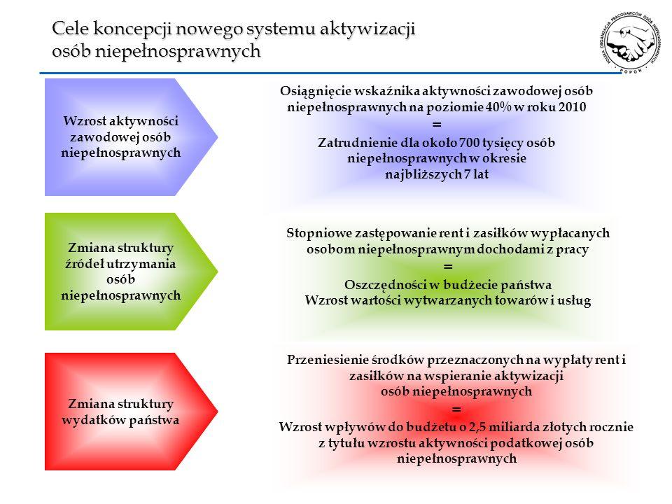 Cele koncepcji nowego systemu aktywizacji osób niepełnosprawnych