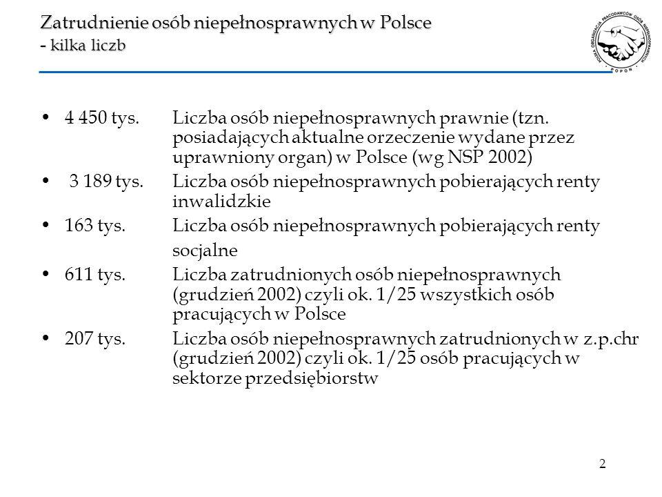 Zatrudnienie osób niepełnosprawnych w Polsce - kilka liczb