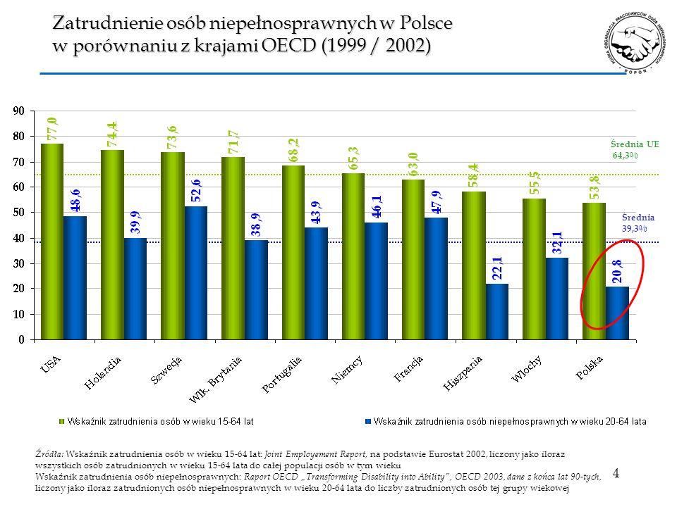 Zatrudnienie osób niepełnosprawnych w Polsce w porównaniu z krajami OECD (1999 / 2002)