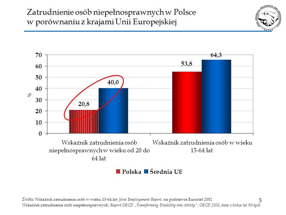 Zatrudnienie osób niepełnosprawnych w Polsce w porównaniu z krajami Unii Europejskiej