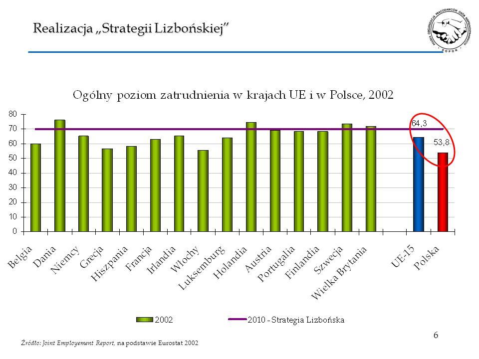 """Realizacja """"Strategii Lizbońskiej"""