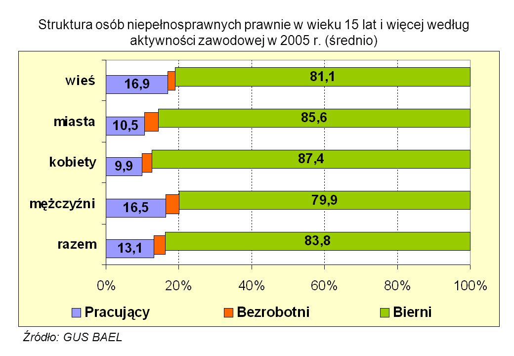 Struktura osób niepełnosprawnych prawnie w wieku 15 lat i więcej według aktywności zawodowej w 2005 r. (średnio)