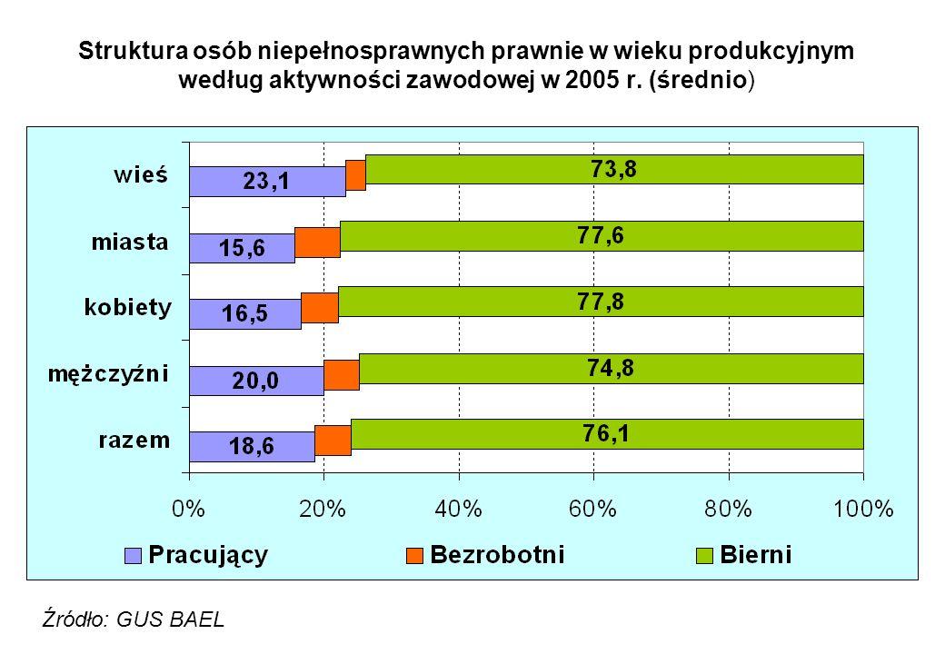 Struktura osób niepełnosprawnych prawnie w wieku produkcyjnym według aktywności zawodowej w 2005 r. (średnio)