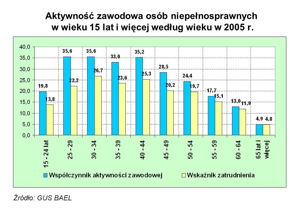 Aktywność zawodowa osób niepełnosprawnych w wieku 15 lat i więcej według wieku w 2005 r.