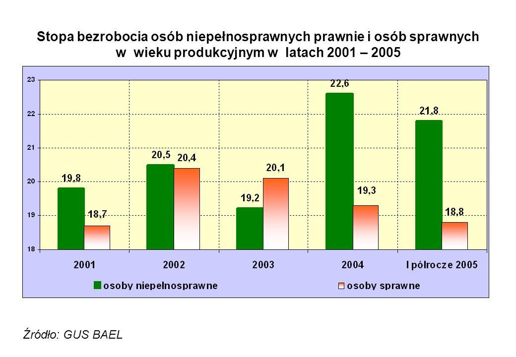 Stopa bezrobocia osób niepełnosprawnych prawnie i osób sprawnych w wieku produkcyjnym w latach 2001 – 2005