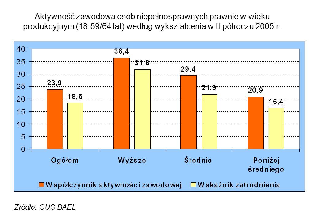 Aktywność zawodowa osób niepełnosprawnych prawnie w wieku produkcyjnym (18-59/64 lat) według wykształcenia w II półroczu 2005 r.