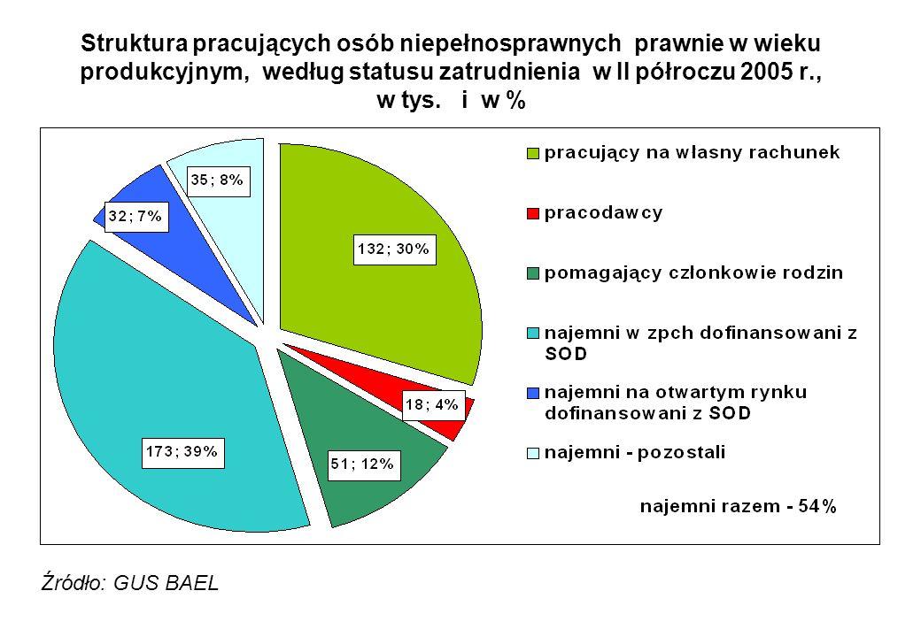 Struktura pracujących osób niepełnosprawnych prawnie w wieku produkcyjnym, według statusu zatrudnienia w II półroczu 2005 r., w tys. i w %
