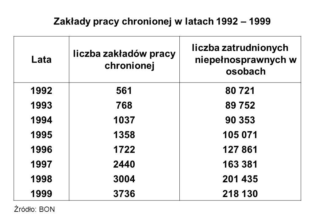 Zakłady pracy chronionej w latach 1992 – 1999