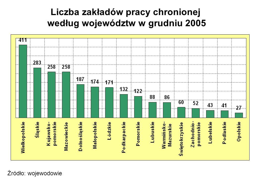 Liczba zakładów pracy chronionej według województw w grudniu 2005