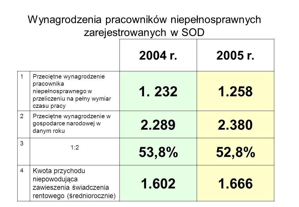 Wynagrodzenia pracowników niepełnosprawnych zarejestrowanych w SOD
