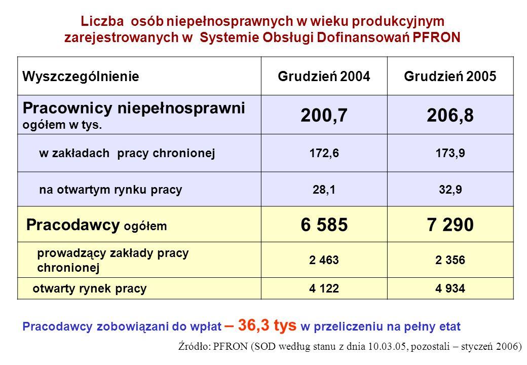 200,7 206,8 6 585 7 290 Pracownicy niepełnosprawni ogółem w tys.