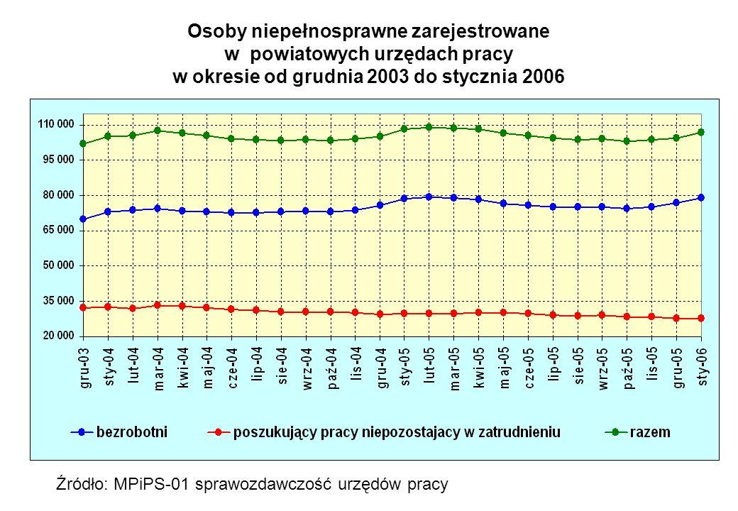 Osoby niepełnosprawne zarejestrowane w powiatowych urzędach pracy w okresie od grudnia 2003 do stycznia 2006
