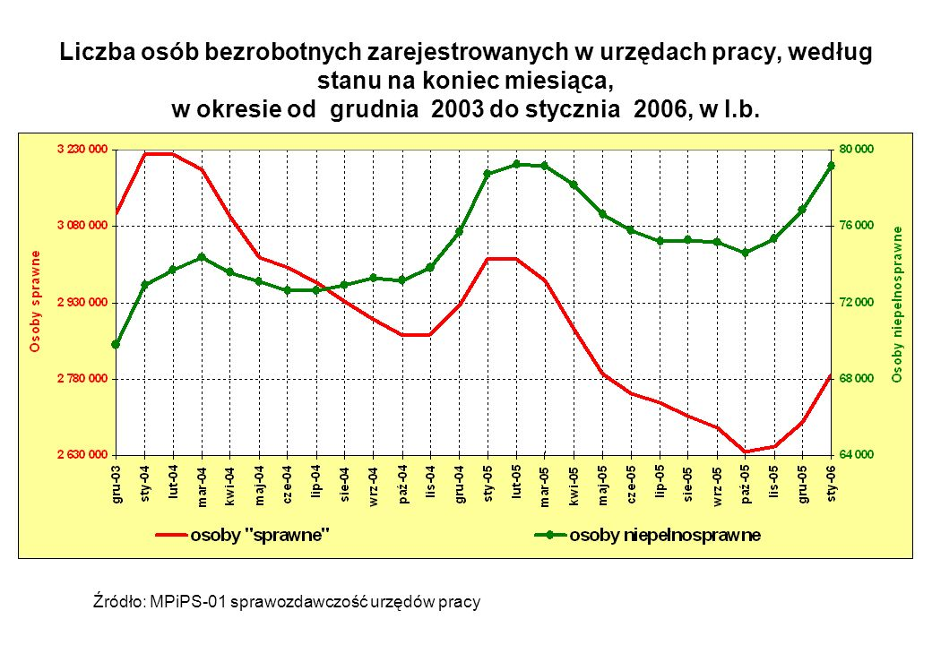 Liczba osób bezrobotnych zarejestrowanych w urzędach pracy, według stanu na koniec miesiąca, w okresie od grudnia 2003 do stycznia 2006, w l.b.