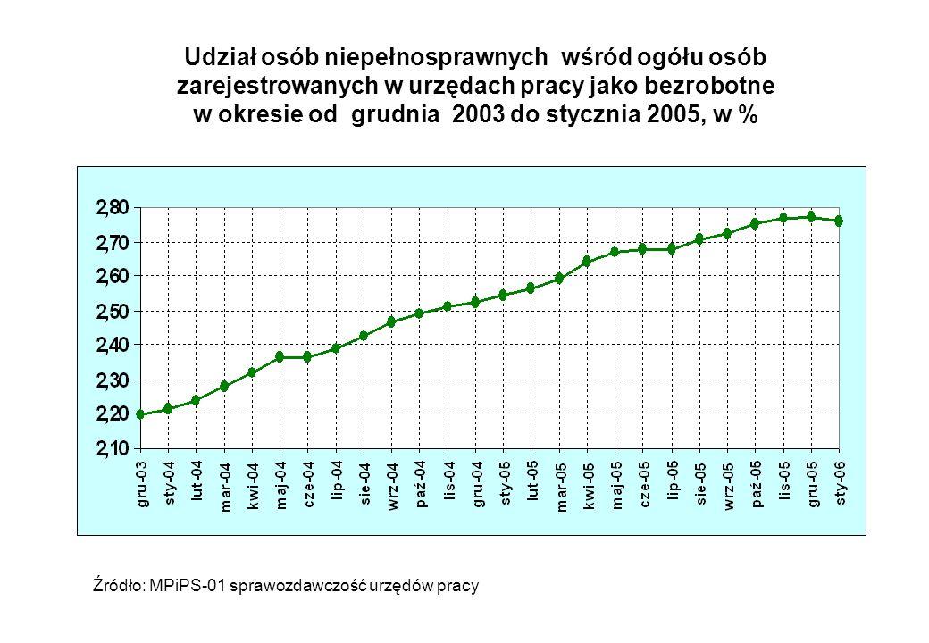 Udział osób niepełnosprawnych wśród ogółu osób zarejestrowanych w urzędach pracy jako bezrobotne w okresie od grudnia 2003 do stycznia 2005, w %
