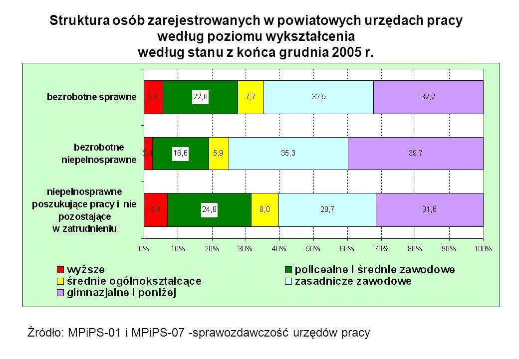 Struktura osób zarejestrowanych w powiatowych urzędach pracy według poziomu wykształcenia według stanu z końca grudnia 2005 r.