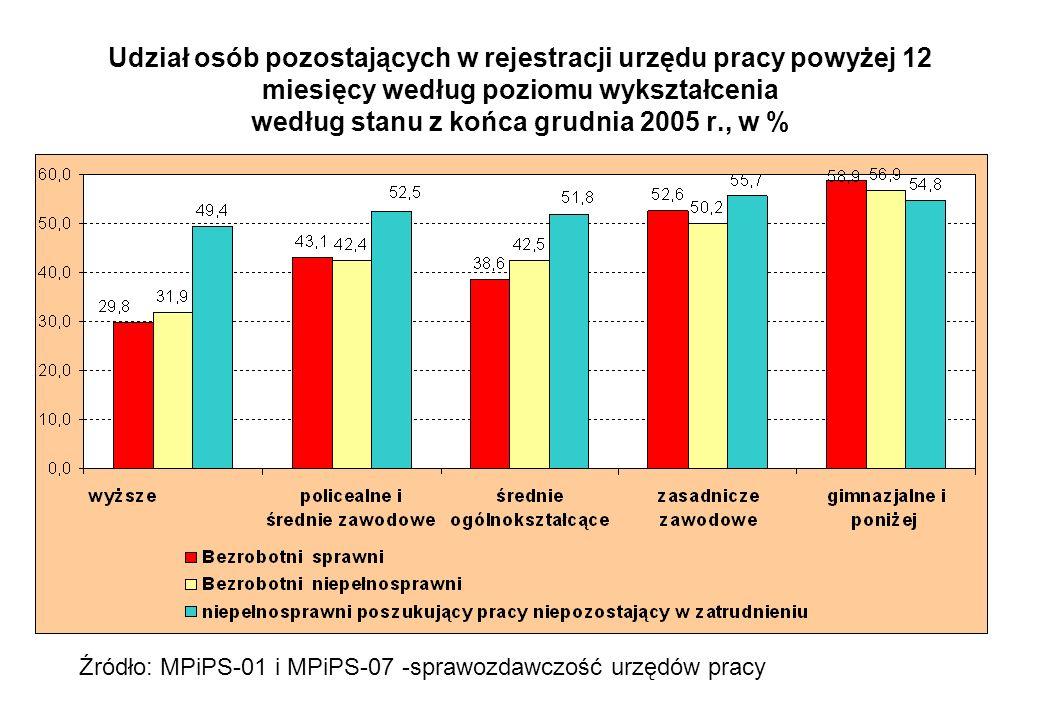 Udział osób pozostających w rejestracji urzędu pracy powyżej 12 miesięcy według poziomu wykształcenia według stanu z końca grudnia 2005 r., w %