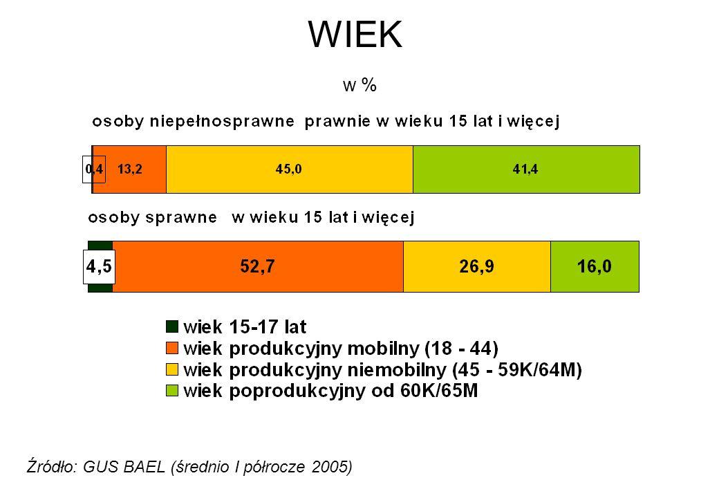 WIEK w % Źródło: GUS BAEL (średnio I półrocze 2005)