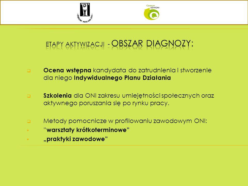 Etapy aktywizacji - obszar diagnozy: