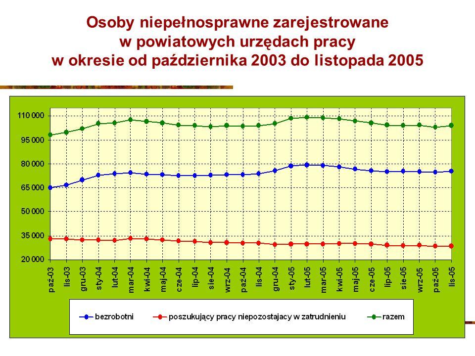 Osoby niepełnosprawne zarejestrowane w powiatowych urzędach pracy w okresie od października 2003 do listopada 2005