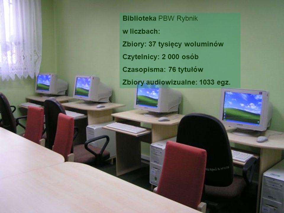 Biblioteka PBW Rybnikw liczbach: Zbiory: 37 tysięcy woluminów. Czytelnicy: 2 000 osób. Czasopisma: 76 tytułów.