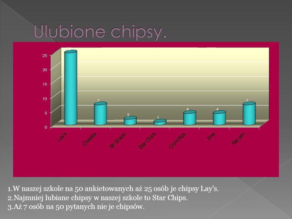 Ulubione chipsy.1.W naszej szkole na 50 ankietowanych aż 25 osób je chipsy Lay's. 2.Najmniej lubiane chipsy w naszej szkole to Star Chips.