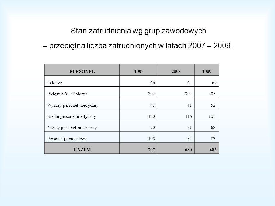 Stan zatrudnienia wg grup zawodowych – przeciętna liczba zatrudnionych w latach 2007 – 2009.