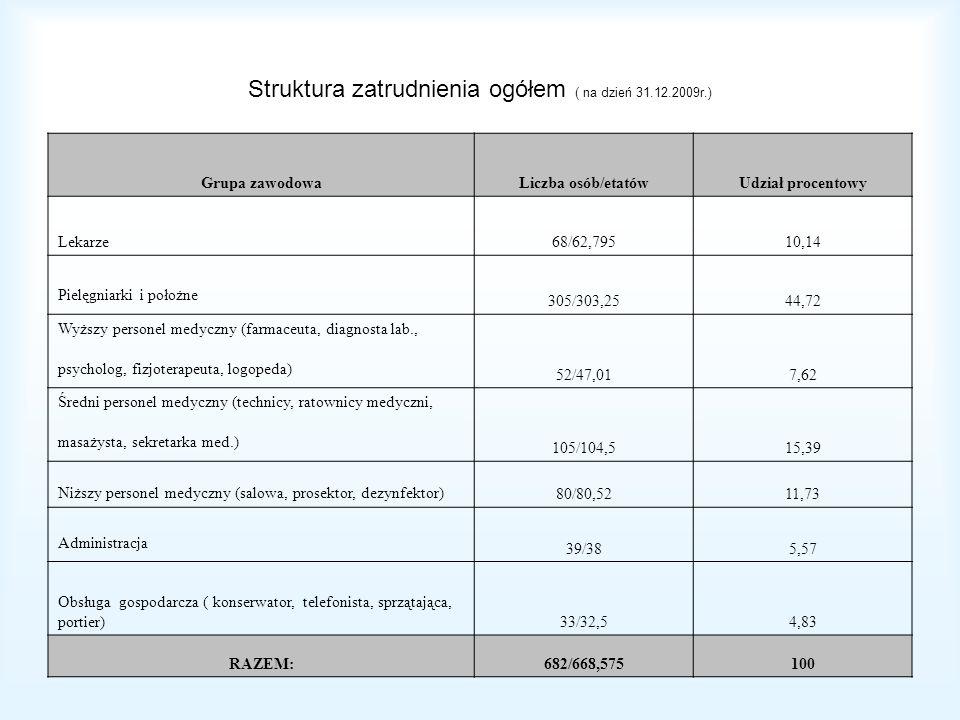 Struktura zatrudnienia ogółem ( na dzień 31.12.2009r.)