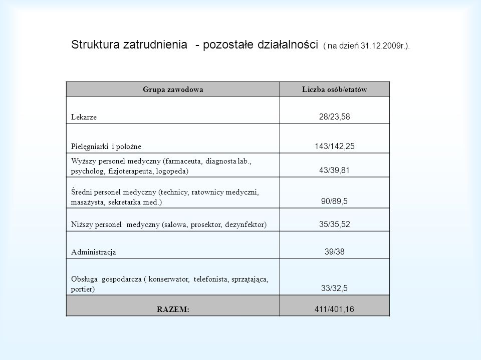 Struktura zatrudnienia - pozostałe działalności ( na dzień 31. 12