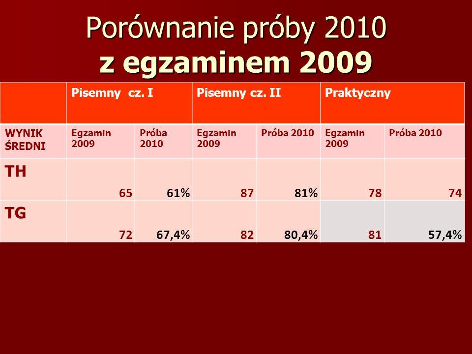 Porównanie próby 2010 z egzaminem 2009