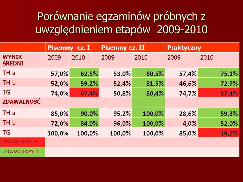 Porównanie egzaminów próbnych z uwzględnieniem etapów 2009-2010