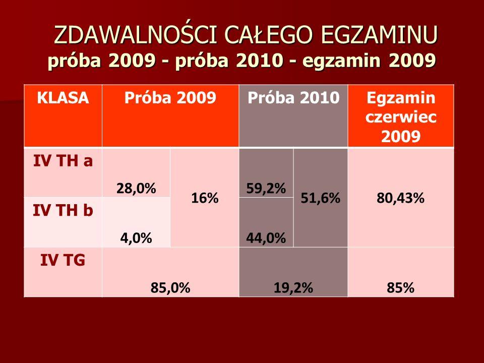 ZDAWALNOŚCI CAŁEGO EGZAMINU próba 2009 - próba 2010 - egzamin 2009
