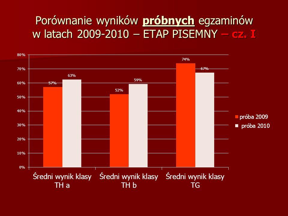 Porównanie wyników próbnych egzaminów w latach 2009-2010 – ETAP PISEMNY – cz. I