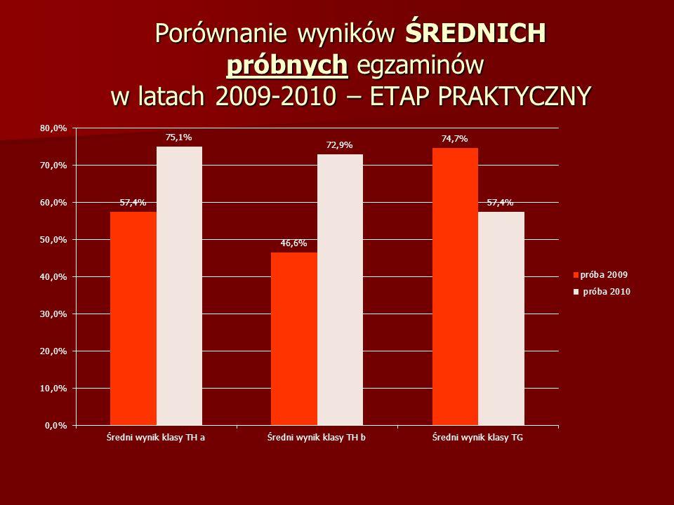 Porównanie wyników ŚREDNICH próbnych egzaminów w latach 2009-2010 – ETAP PRAKTYCZNY